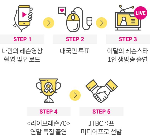 STEP별 도전단계